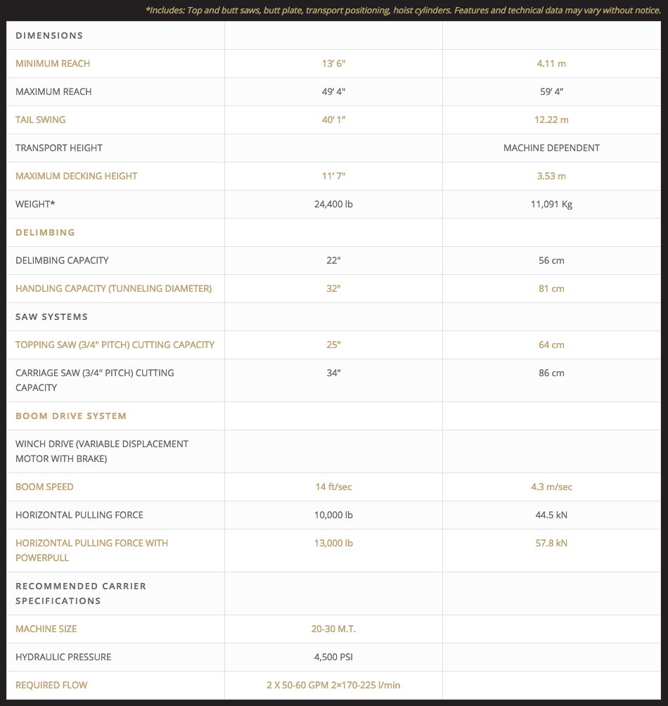 Pierce PD5500M Specifications