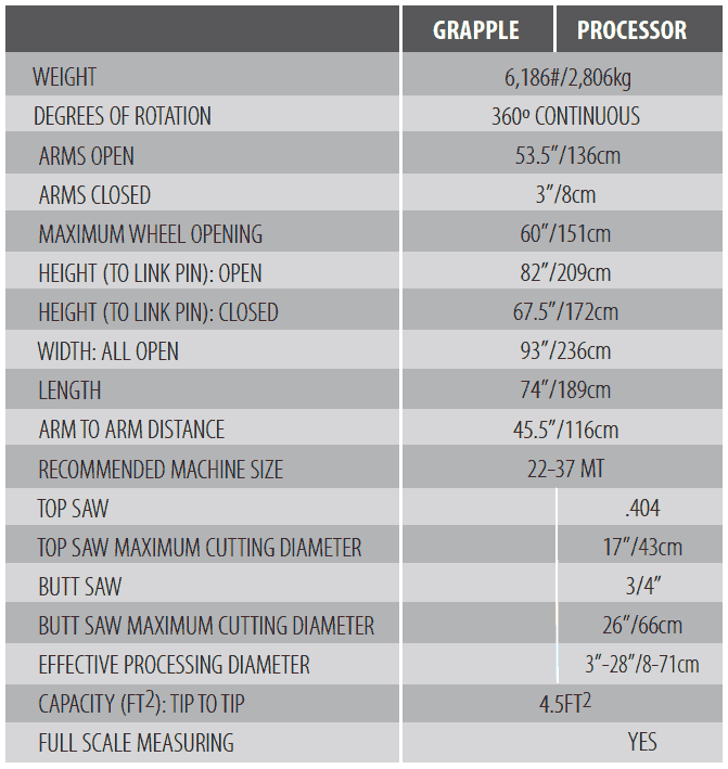 Pierce GP Specifications