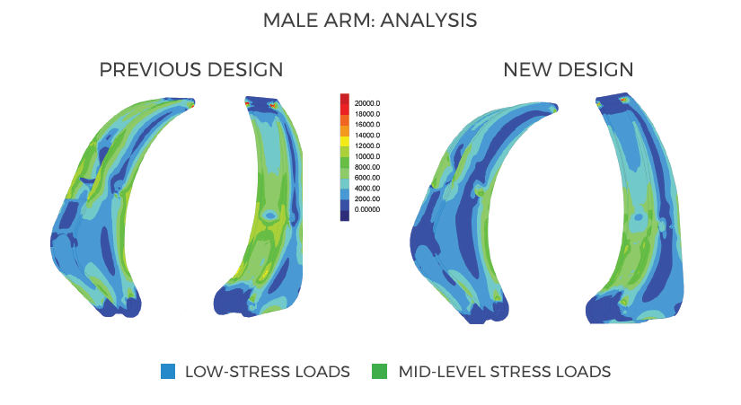 Pierce Forestry Grapple: Male Arm Analysis