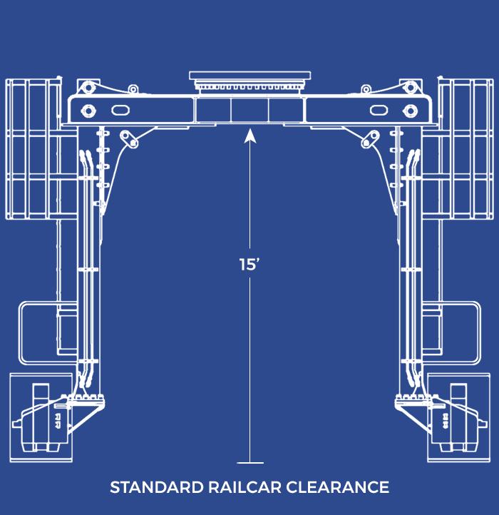 Straddlecarrier - Standard Railcar Clearance