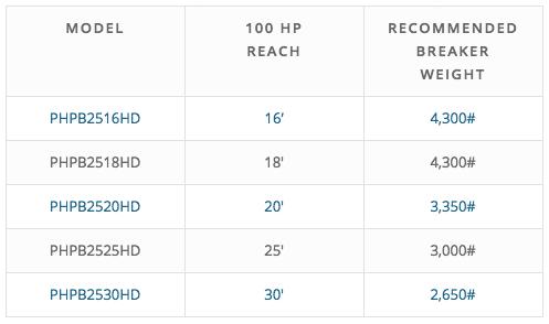 Pierce Straddlecarrier 100HP