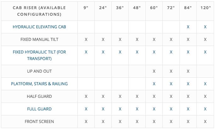 Pierce Cab Riser Specifications