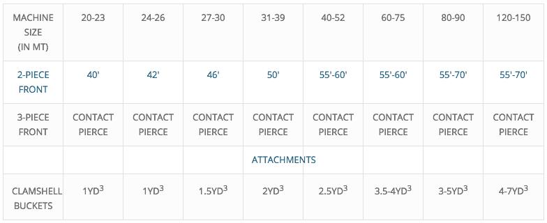 Pierce Material Handling